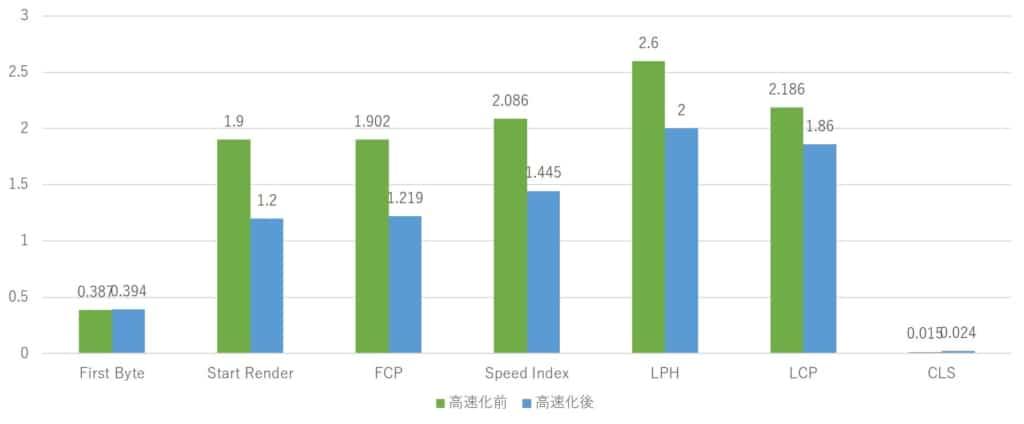ミケネコデザインWebPageTest計測値