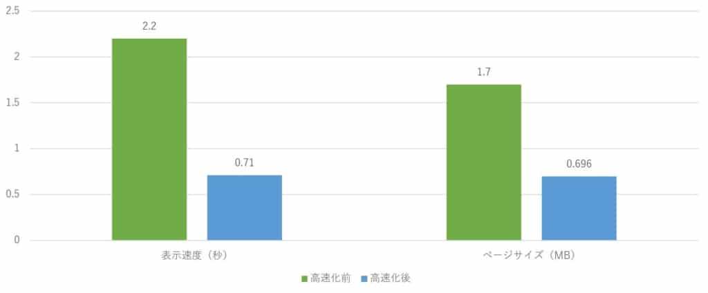 雑学カンパニーPingdom Tools改善前後比較グラフ