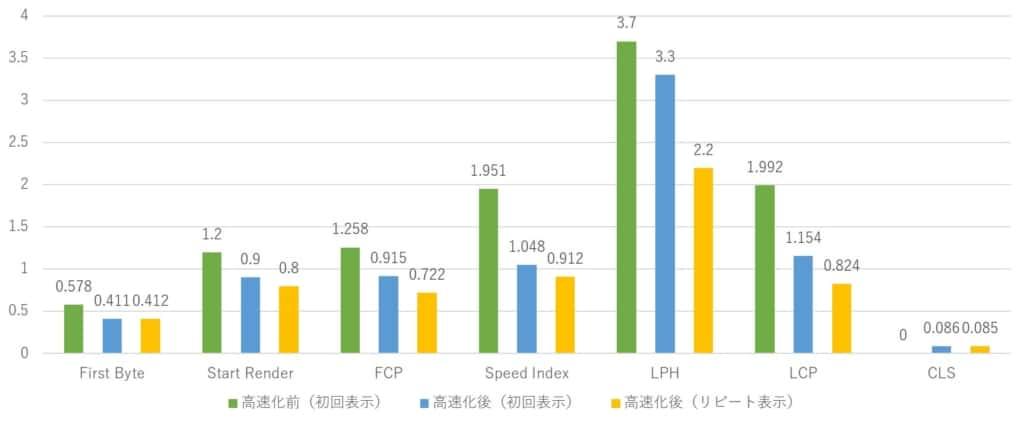 FCPが1.258秒から0.722秒、LCPが1.992秒から0.824秒へ改善(WebPageTest計測値)