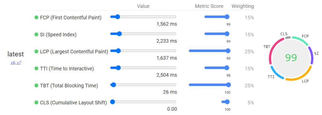 Lighthouse(Chromeブラウザ版)の測定データ