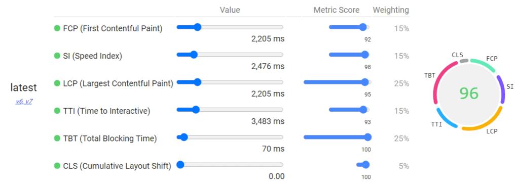 PageSpeed Insightsでの測定データ