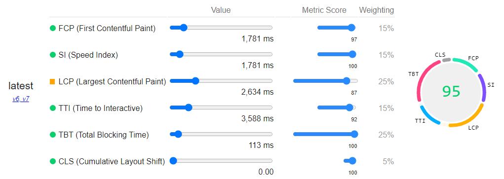 PageSpeed Insightsラボデータ改善後