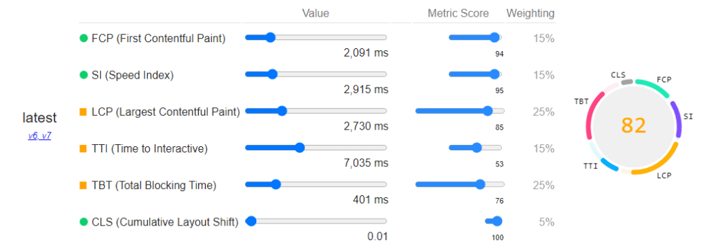 PageSpeed Insightsラボデータ